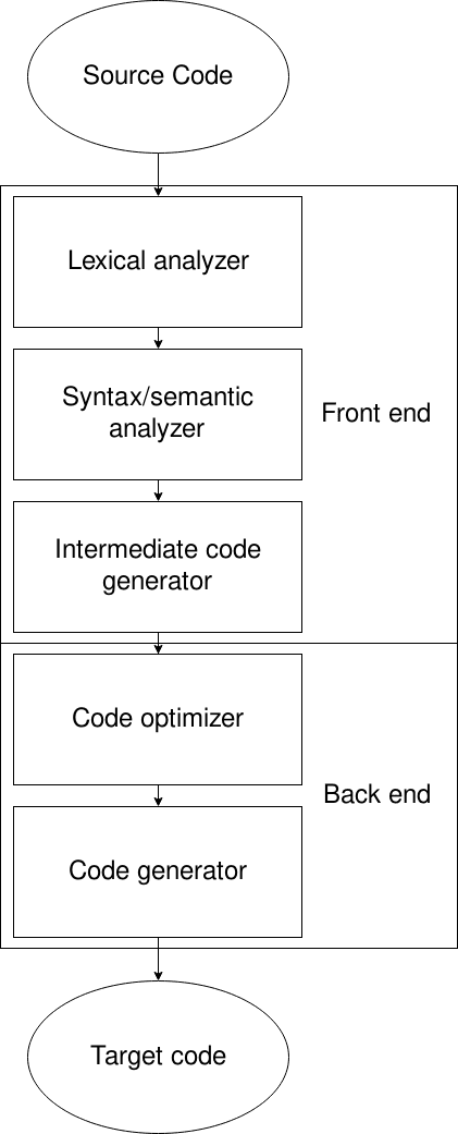 Real Phases of a Compiler