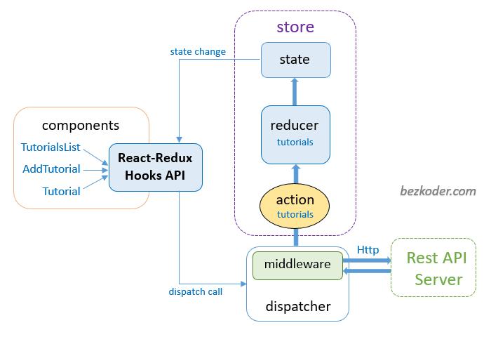 react-hooks-redux-crud-example-redux-store