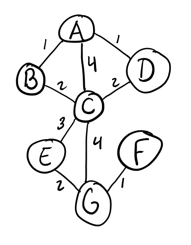 Graph G with 7 vertices