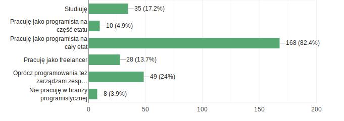znaczna większość pełnoetatowych programistów