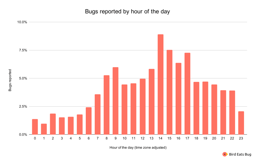 Bugs reported by hour of the day