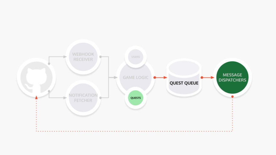 LGTM diagram