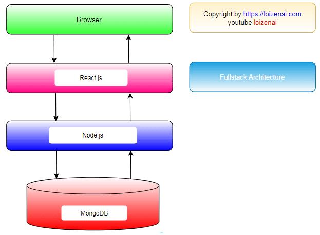 Reactjs + Nodejs + MongoDB system