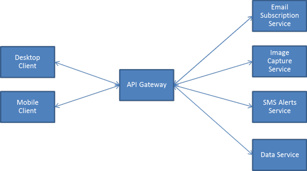 Micro services infrastructure