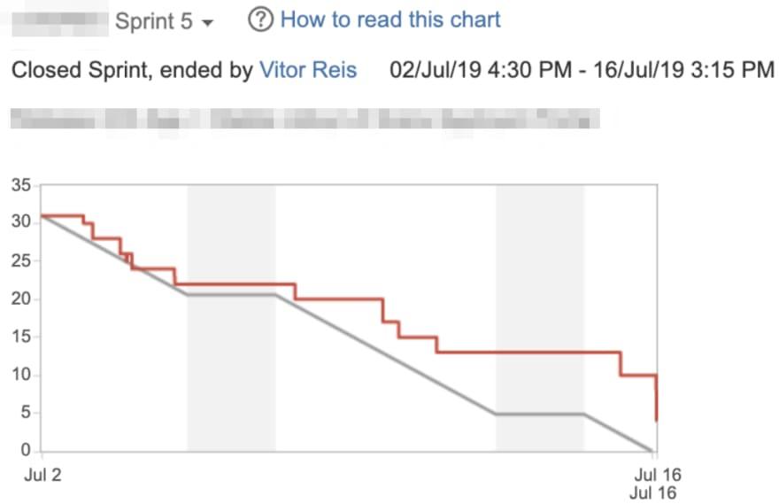 Sprint 5 Burndown Chart
