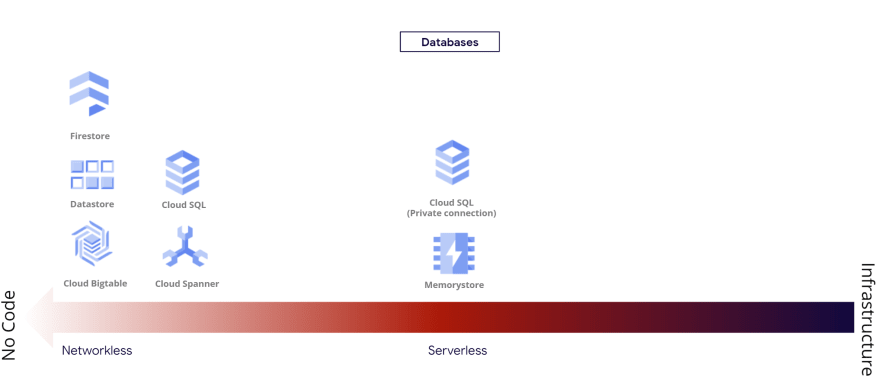 Databases categories