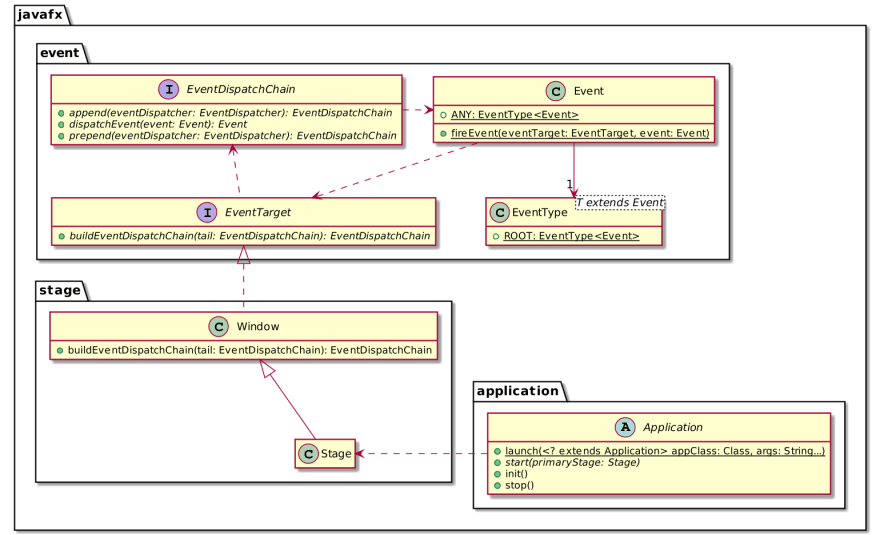 Overview of the JavaFX API