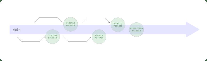 trunk-based-development
