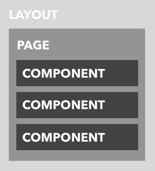 10-layouts
