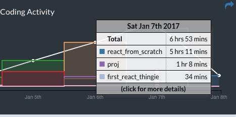 WakaTime screen-cap