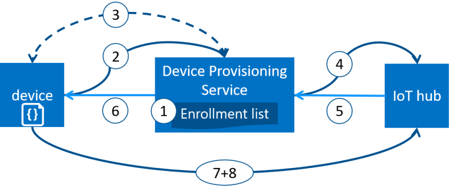 How-Azure-IoT-Hub-Device-Provisioning-can-work.png