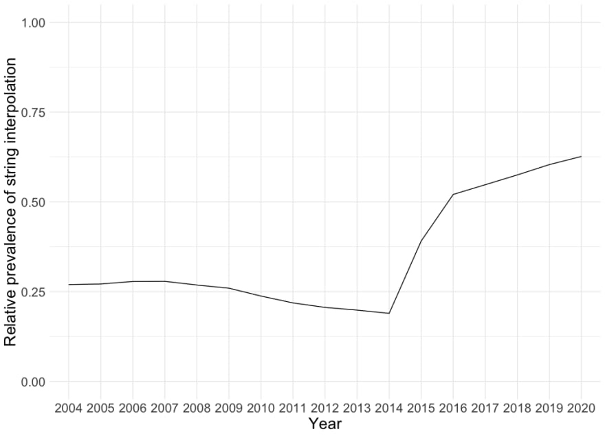 prev_by_year_plot