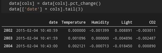 sample df pct_change