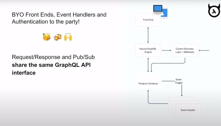 Hasura's Request/Response Cycle and Pub/Sub