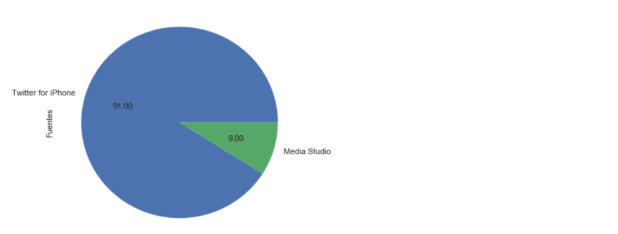 Pie chart of sources