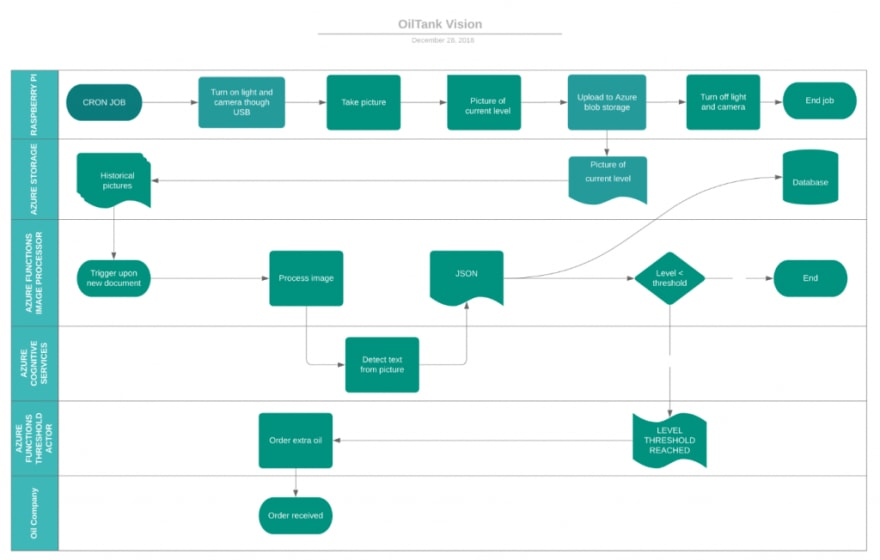 Oil Tank Vision Flow chart