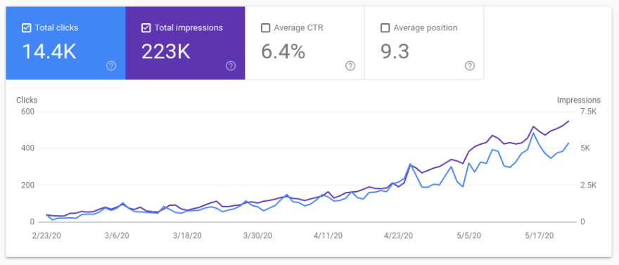 New Google search console for Plant care for beginners