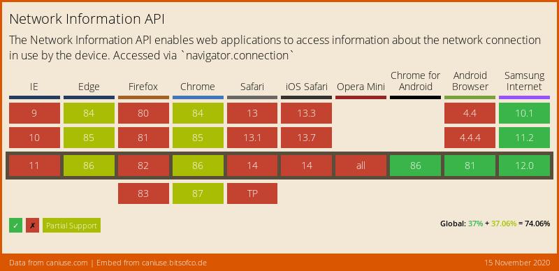 Network Information API CanIUse