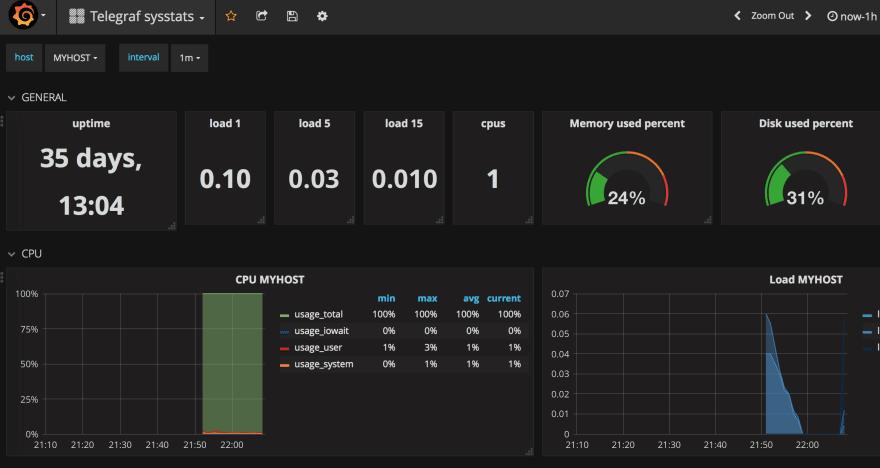 Easy InfluxDB & Grafana setup with Traefik