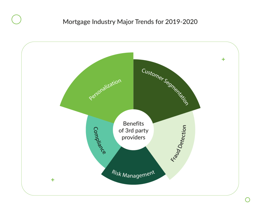 mortgage-industry-major-trends-for-2019-2020