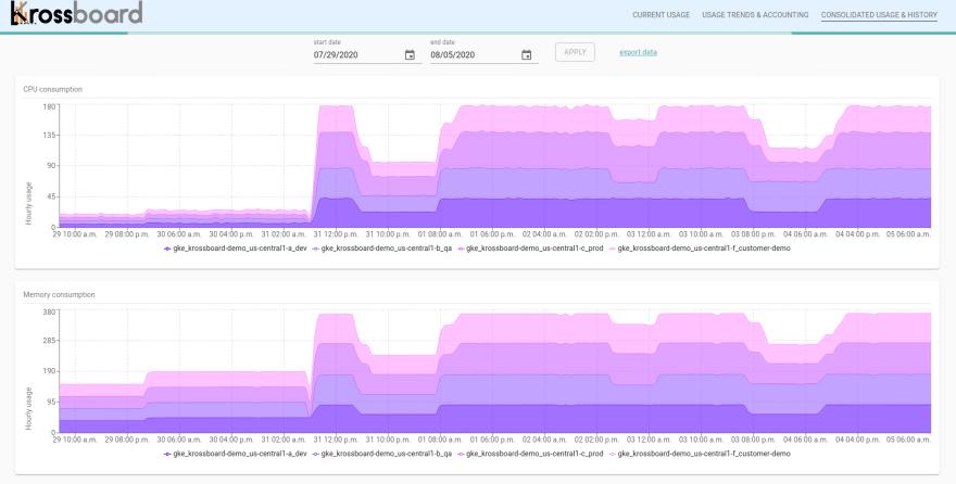 Krossboard — sample screenshot showing cluster-scoped global usage trends & history