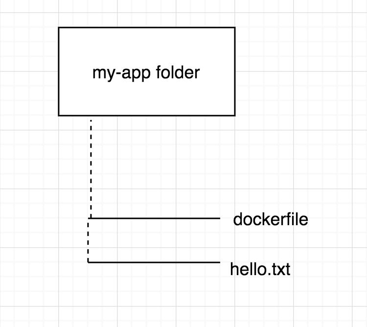 Docker folder structure