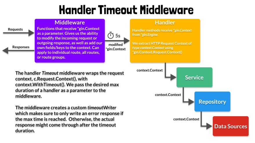 Handler Timeout Middleware Diagram