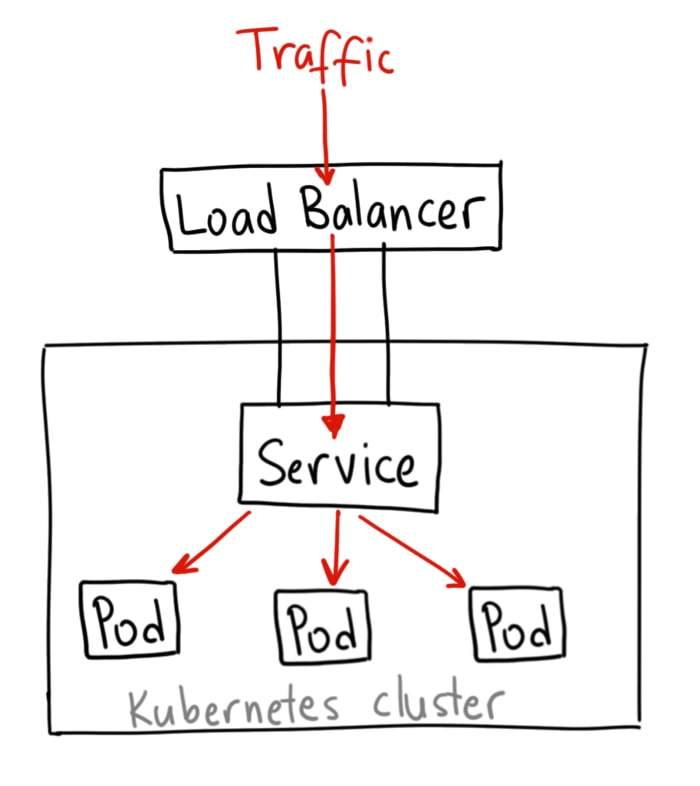 A Gentle Introduction to Kubernetes - DEV Community 👩 💻👨 💻