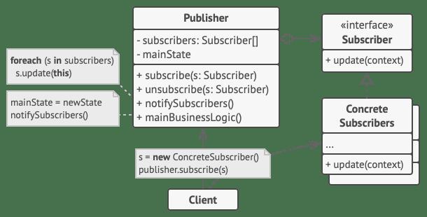 Observer Class Diagram