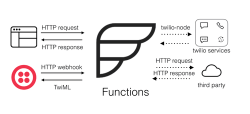 How Twilio Runtime Functions work, workflow diagram
