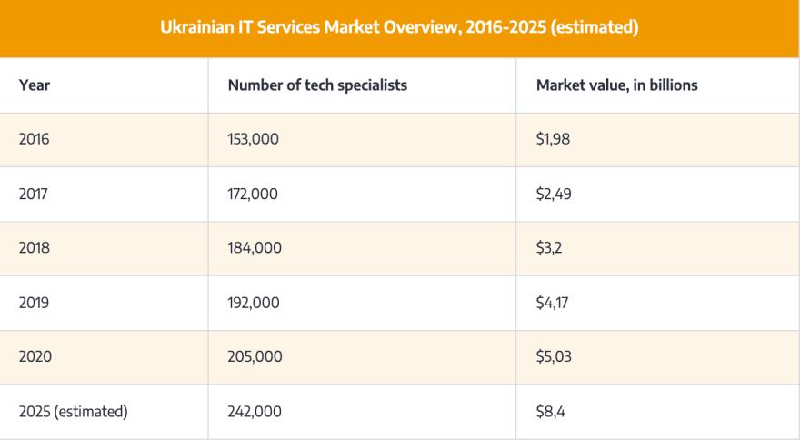 ukraine-it-services-market-overlook-2016-2025
