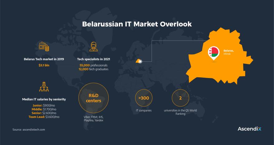 Belarus IT Industry Overlook 2021