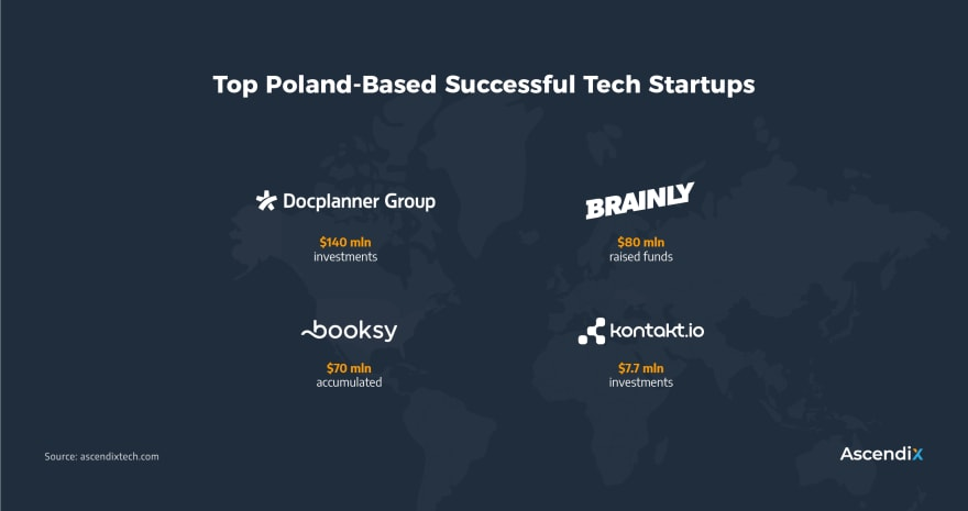 Leading Polish Tech Startups and Their Numbers