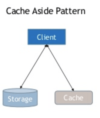 A chart showing how cache aside works.