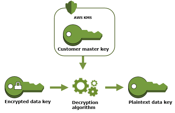 AWS Made Easy | decrypt a data key