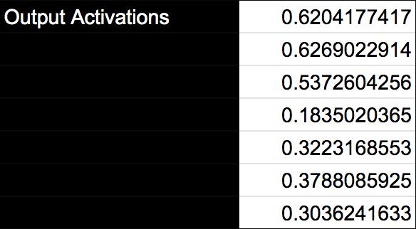 output activators