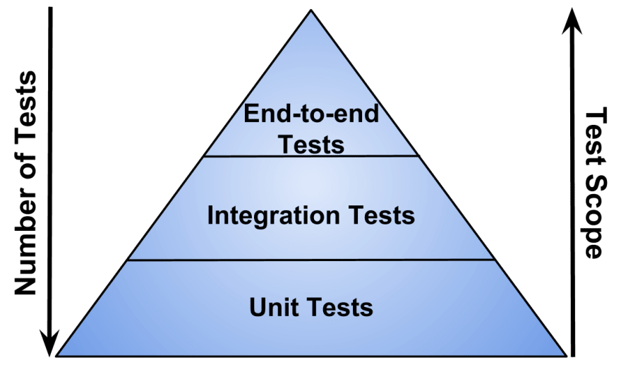 Picture showing automated testing pyramid