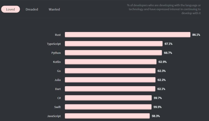 developer survey 2020