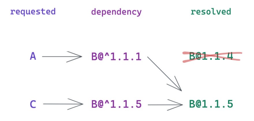 Illustration showing that A imports B@^1.1.1 resolved, and C imports B@^1.1.5, both resolved in B@1.1.5, resulting in having only 1 version of B