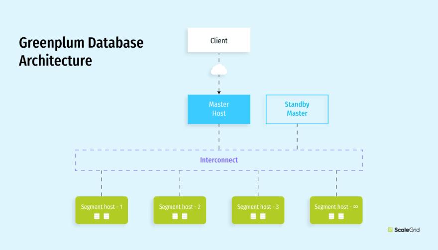Greenplum Database Architecture Diagram of Master Host and Segment Hosts - ScaleGrid Blog