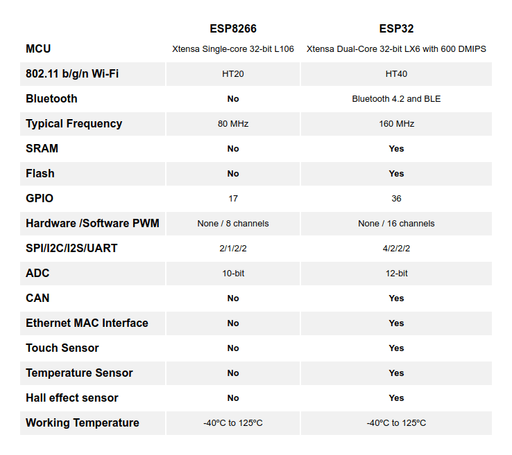 Comparison between ESP8266 and ESP32
