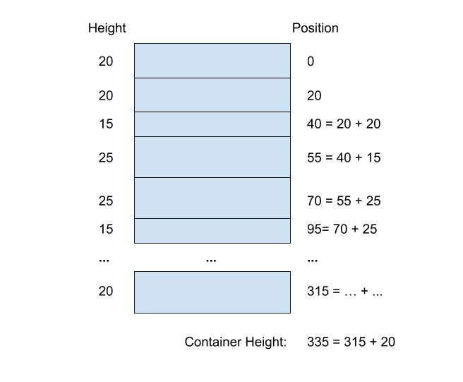 calculate node position and container height