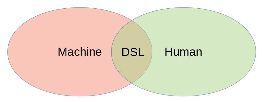 Where machines meet humans