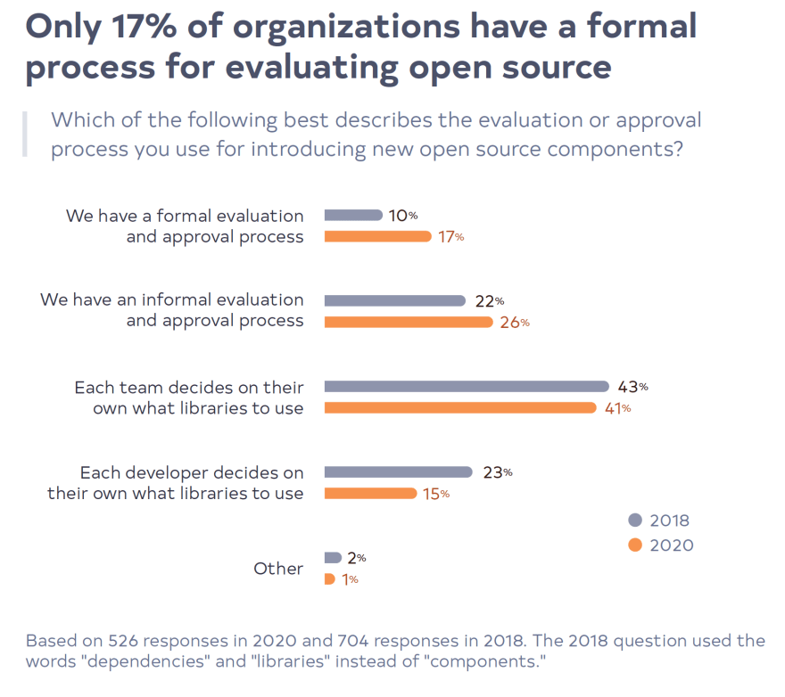 Only 17% of organizations have a formal process for evaluating open source