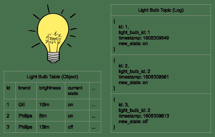 Light Bulb Example