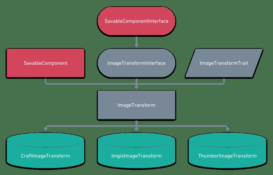 Image Transform Class Hierarchy