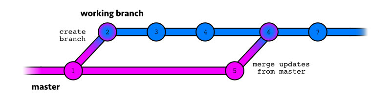 parallel branch system with updates merged from master
