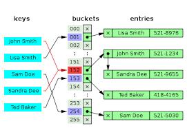 hash table image