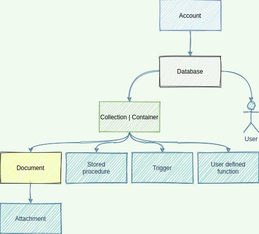 Cosmos DB hierarchy