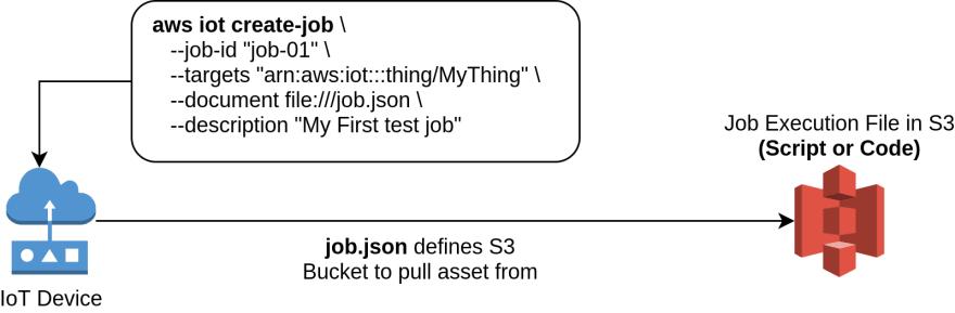 AWS IoT Jobs
